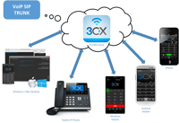 Picture of 3CX Pbx and Voice